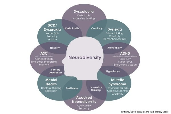 Why is Neurodivergence not common knowledge?